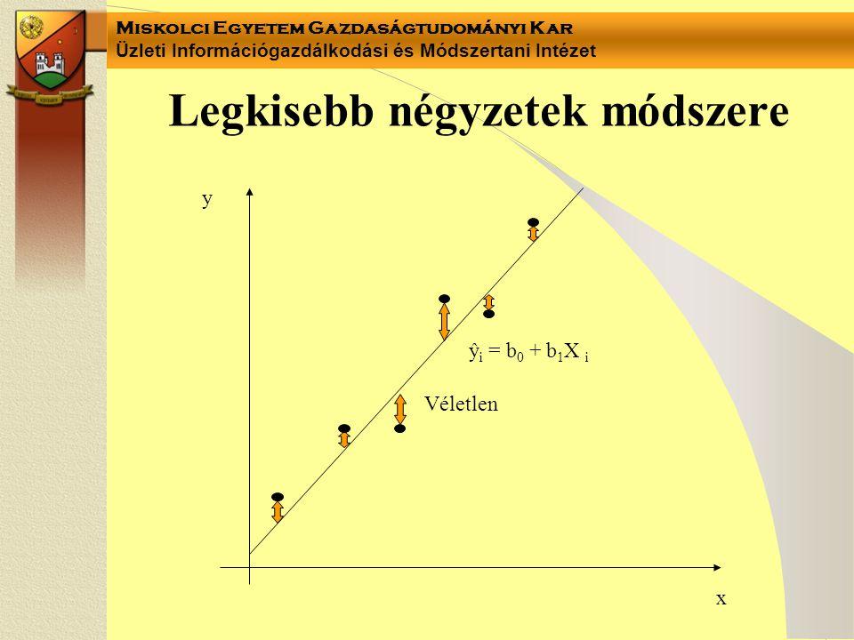 Miskolci Egyetem Gazdaságtudományi Kar Üzleti Információgazdálkodási és Módszertani Intézet Legkisebb négyzetek módszere y x Véletlen ŷ i = b 0 + b 1