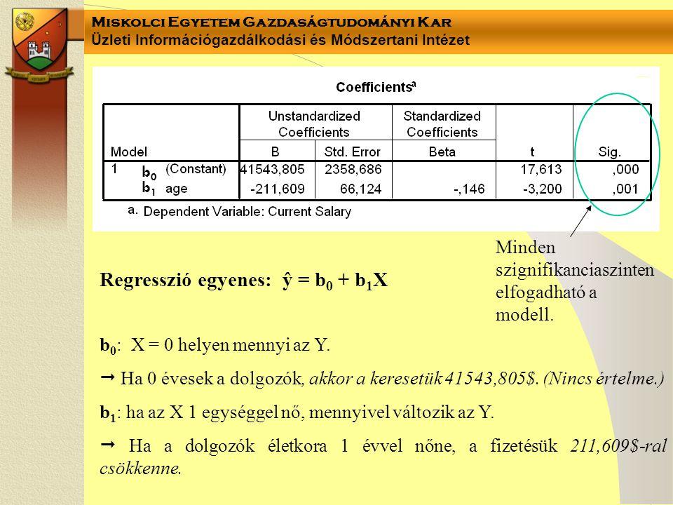 Miskolci Egyetem Gazdaságtudományi Kar Üzleti Információgazdálkodási és Módszertani Intézet Regresszió egyenes: ŷ = b 0 + b 1 X b 0 : X = 0 helyen men