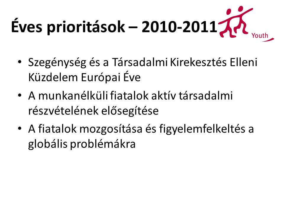 Éves prioritások – 2010-2011 Szegénység és a Társadalmi Kirekesztés Elleni Küzdelem Európai Éve A munkanélküli fiatalok aktív társadalmi részvételének