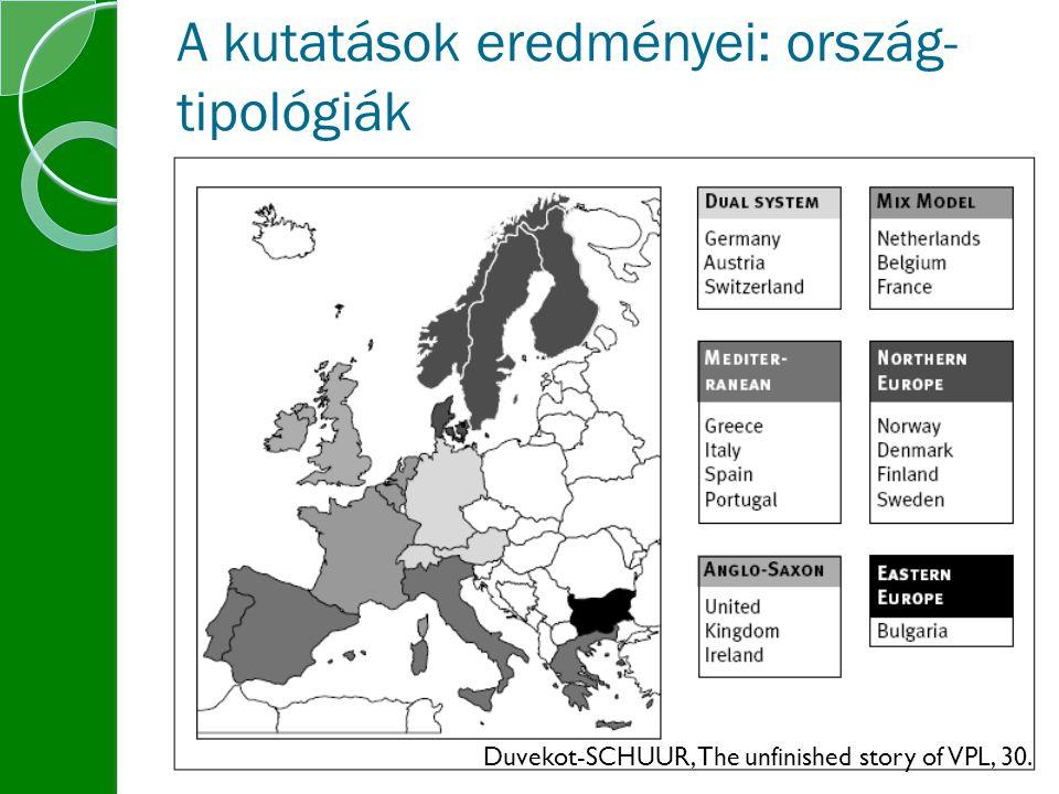A kutatások eredményei: ország- tipológiák Duvekot-SCHUUR, The unfinished story of VPL, 30.