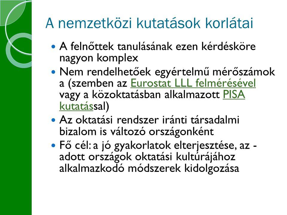 A nemzetközi kutatások korlátai A felnőttek tanulásának ezen kérdésköre nagyon komplex Nem rendelhetőek egyértelmű mérőszámok a (szemben az Eurostat LLL felmérésével vagy a közoktatásban alkalmazott PISA kutatással)Eurostat LLL felmérésévelPISA kutatás Az oktatási rendszer iránti társadalmi bizalom is változó országonként Fő cél: a jó gyakorlatok elterjesztése, az - adott országok oktatási kultúrájához alkalmazkodó módszerek kidolgozása