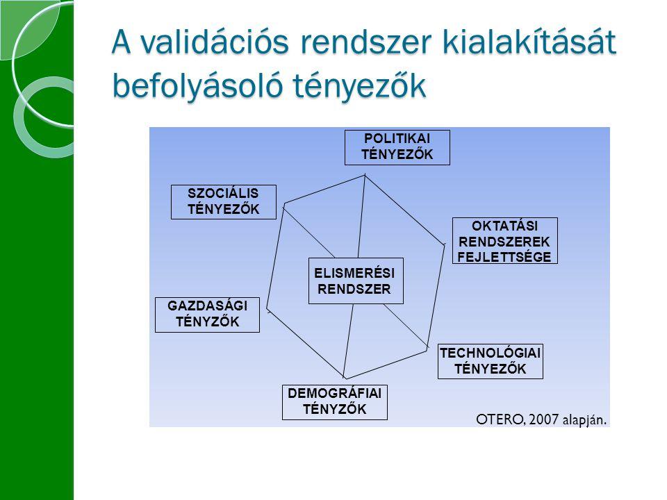 A validációs rendszer kialakítását befolyásoló tényezők SZOCIÁLIS TÉNYEZŐK GAZDASÁGI TÉNYZŐK DEMOGRÁFIAI TÉNYZŐK TECHNOLÓGIAI TÉNYEZŐK OKTATÁSI RENDSZEREK FEJLETTSÉGE POLITIKAI TÉNYEZŐK ELISMERÉSI RENDSZER OTERO, 2007 alapján.