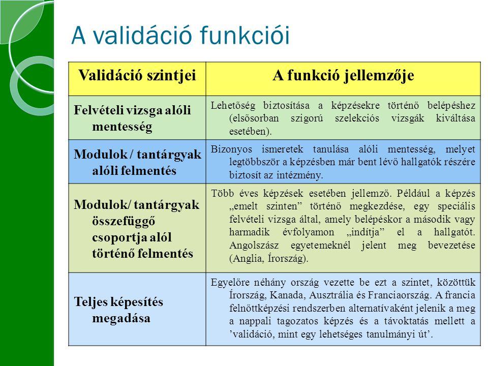 A validáció funkciói Validáció szintjeiA funkció jellemzője Felvételi vizsga alóli mentesség Lehetőség biztosítása a képzésekre történő belépéshez (elsősorban szigorú szelekciós vizsgák kiváltása esetében).