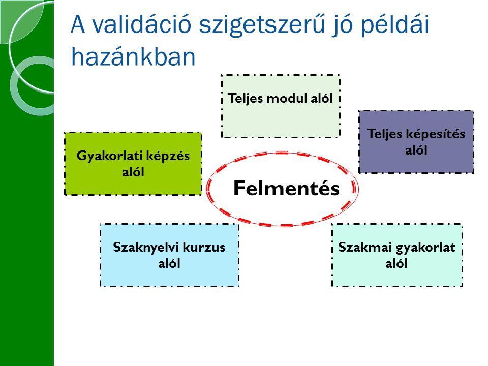 A validáció szigetszerű jó példái hazánkban Felmentés Gyakorlati képzés alól Teljes modul alól Szakmai gyakorlat alól Szaknyelvi kurzus alól Teljes képesítés alól