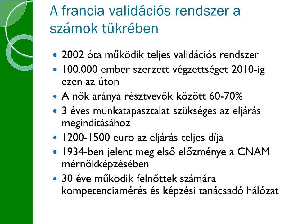 A francia validációs rendszer a számok tükrében 2002 óta működik teljes validációs rendszer 100.000 ember szerzett végzettséget 2010-ig ezen az úton A nők aránya résztvevők között 60-70% 3 éves munkatapasztalat szükséges az eljárás megindításához 1200-1500 euro az eljárás teljes díja 1934-ben jelent meg első előzménye a CNAM mérnökképzésében 30 éve működik felnőttek számára kompetenciamérés és képzési tanácsadó hálózat