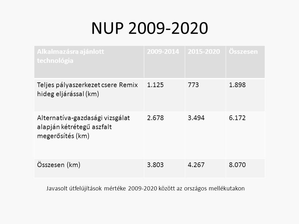 NUP 2009-2020 Alkalmazásra ajánlott technológia 2009-20142015-2020Összesen Teljes pályaszerkezet csere Remix hideg eljárással (km) 1.1257731.898 Alternatíva-gazdasági vizsgálat alapján kétrétegű aszfalt megerősítés (km) 2.6783.4946.172 Összesen (km)3.8034.2678.070 Javasolt útfelújítások mértéke 2009-2020 között az országos mellékutakon