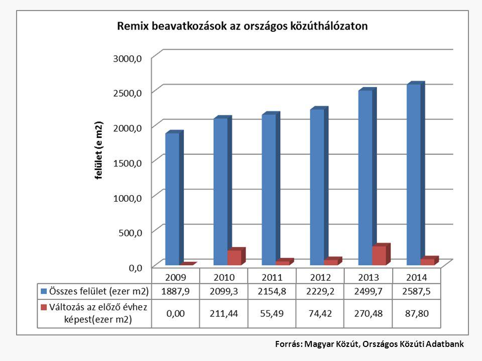 Forrás: Magyar Közút, Országos Közúti Adatbank
