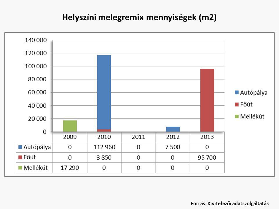 Helyszíni hidegremix mennyiségek (m2) Forrás: Kivitelezői adatszolgáltatás