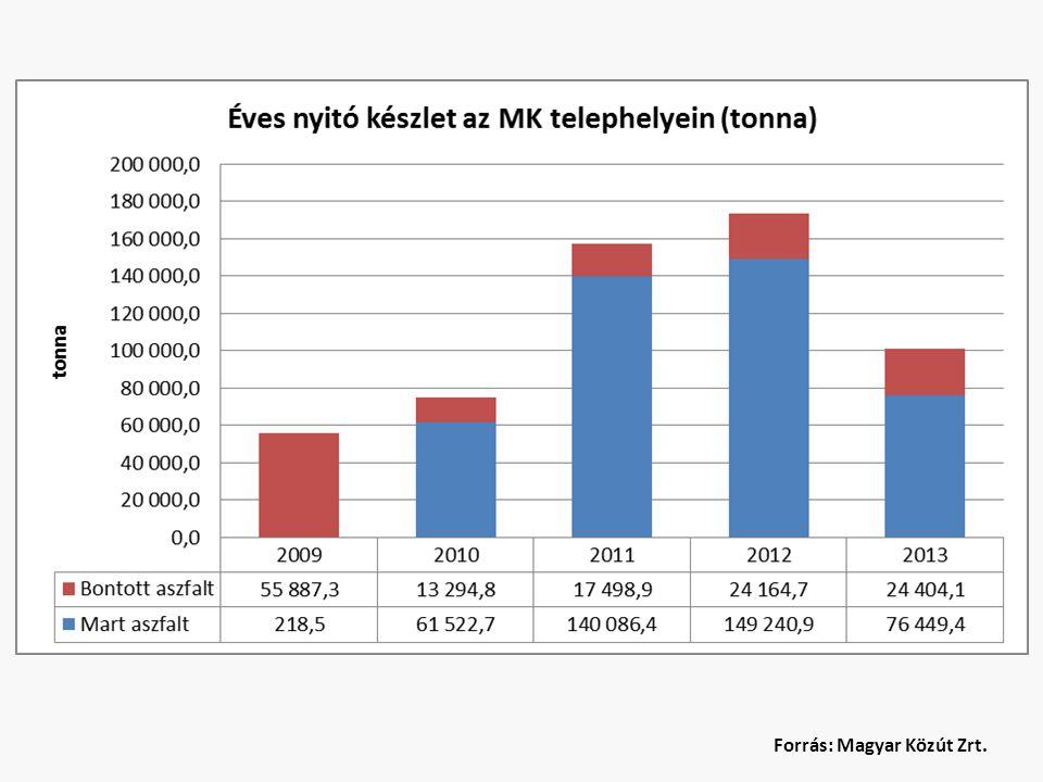 Remix és recycling technológiák kapacitás Hazai kivitelezői gépi kapacitás – hideg remix 3.000.000 m2 – meleg remix 500.000 m2 – marás ~5-600.000 m3 Hazai aszfaltkeverő telepek recycling kapacitása – 88 db aszfaltkeverő – 9 M to/év (720 óra/év) – 37 db recycling adagolóval – 10% adagolási arány – 435.000 to/év recycling kapacitás