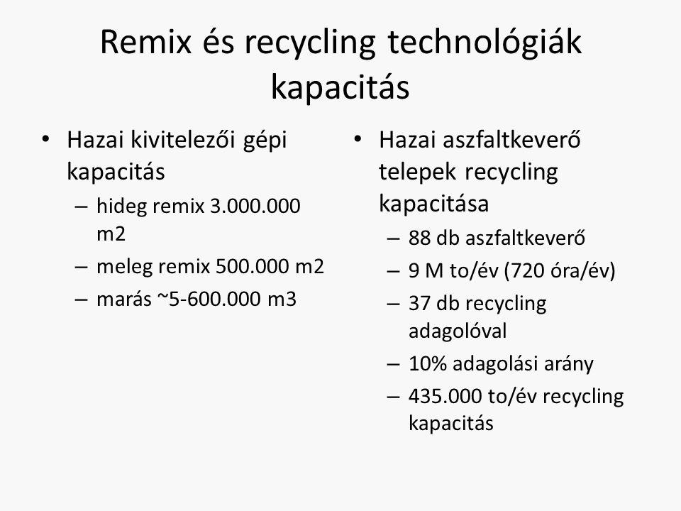 Remix és recycling technológiák kapacitás Hazai kivitelezői gépi kapacitás – hideg remix 3.000.000 m2 – meleg remix 500.000 m2 – marás ~5-600.000 m3 H