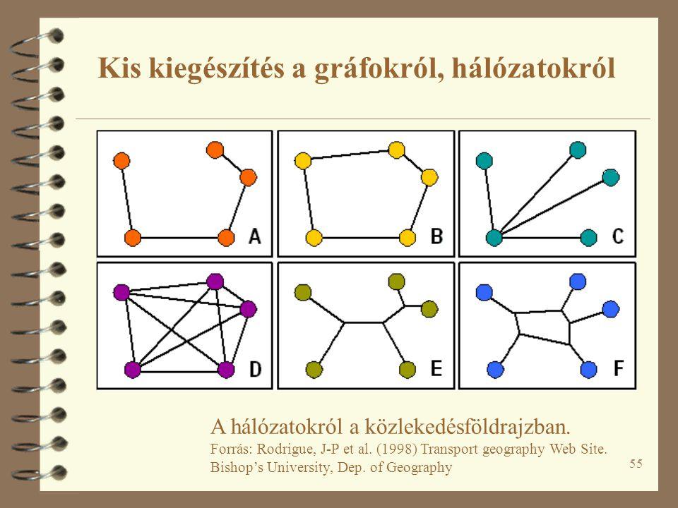55 A hálózatokról a közlekedésföldrajzban.Forrás: Rodrigue, J-P et al.