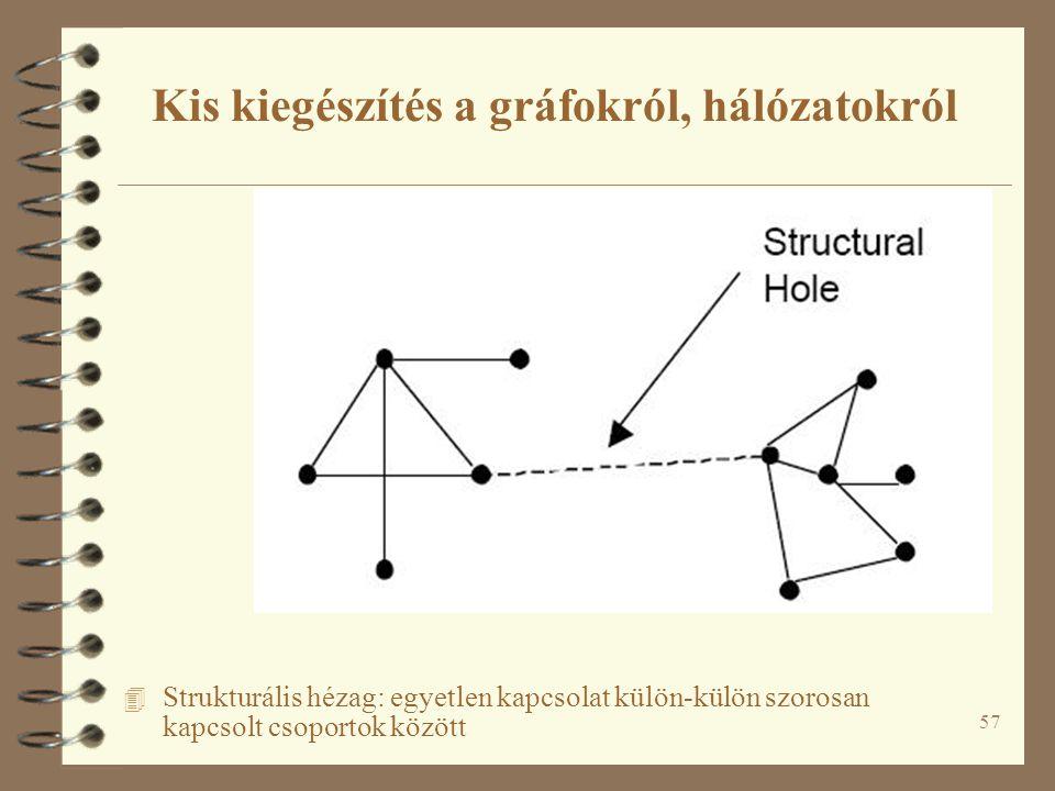 57 4 Strukturális hézag: egyetlen kapcsolat külön-külön szorosan kapcsolt csoportok között Kis kiegészítés a gráfokról, hálózatokról