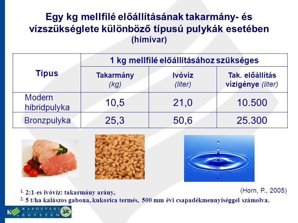 Egy kg mellfilé előállításának takarmány- és vízszükséglete különböző típusú pulykák esetében (hímivar) 1. 2:1-es ivóvíz: takarmány arány, 2. 5 t/ha k