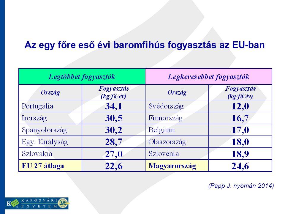 Az egy főre eső évi baromfihús fogyasztás az EU-ban (Papp J. nyomán 2014)