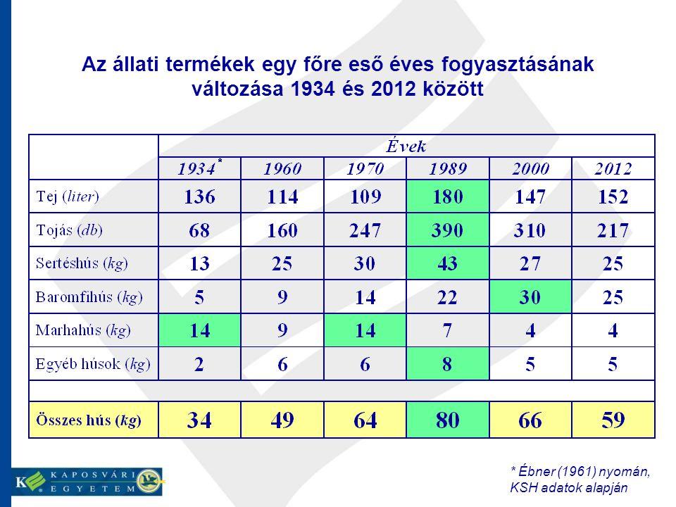 Az állati termékek egy főre eső éves fogyasztásának változása 1934 és 2012 között * Ébner (1961) nyomán, KSH adatok alapján