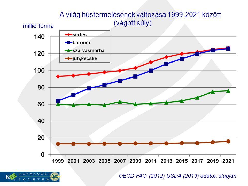 A világ hústermelésének változása 1999-2021 között (vágott súly) millió tonna OECD-FAO (2012) USDA (2013) adatok alapján