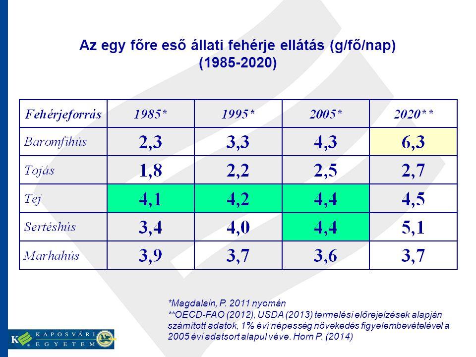 Az egy főre eső állati fehérje ellátás (g/fő/nap) (1985-2020) *Magdalain, P. 2011 nyomán **OECD-FAO (2012), USDA (2013) termelési előrejelzések alapjá