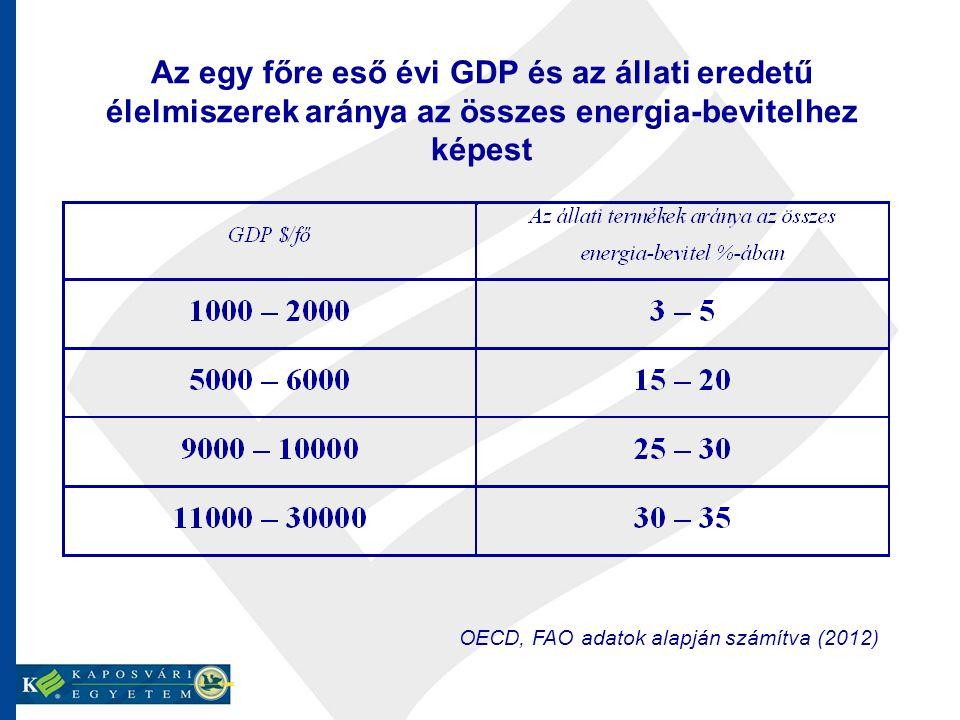 Az egy főre eső évi GDP és az állati eredetű élelmiszerek aránya az összes energia-bevitelhez képest OECD, FAO adatok alapján számítva (2012)