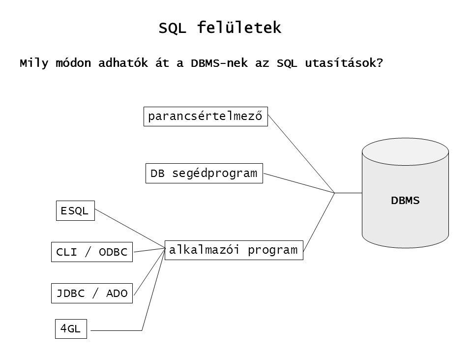 SQL felületek Mily módon adhatók át a DBMS-nek az SQL utasítások? DBMS parancsértelmező DB segédprogram alkalmazói program ESQL CLI / ODBC JDBC / ADO
