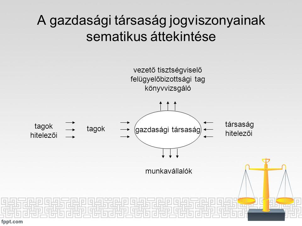 A gazdasági társaság jogviszonyainak sematikus áttekintése gazdasági társaság vezető tisztségviselő felügyelőbizottsági tag könyvvizsgáló munkavállaló