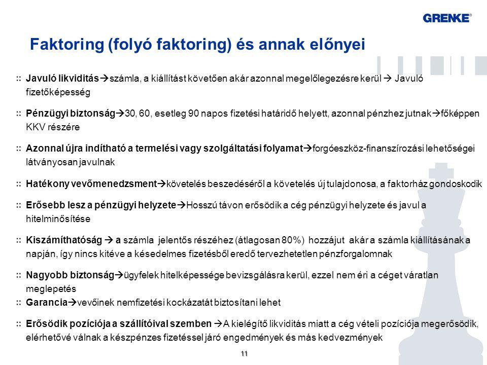 11 Faktoring (folyó faktoring) és annak előnyei Javuló likviditás  számla, a kiállítást követően akár azonnal megelőlegezésre kerül  Javuló fizetőké
