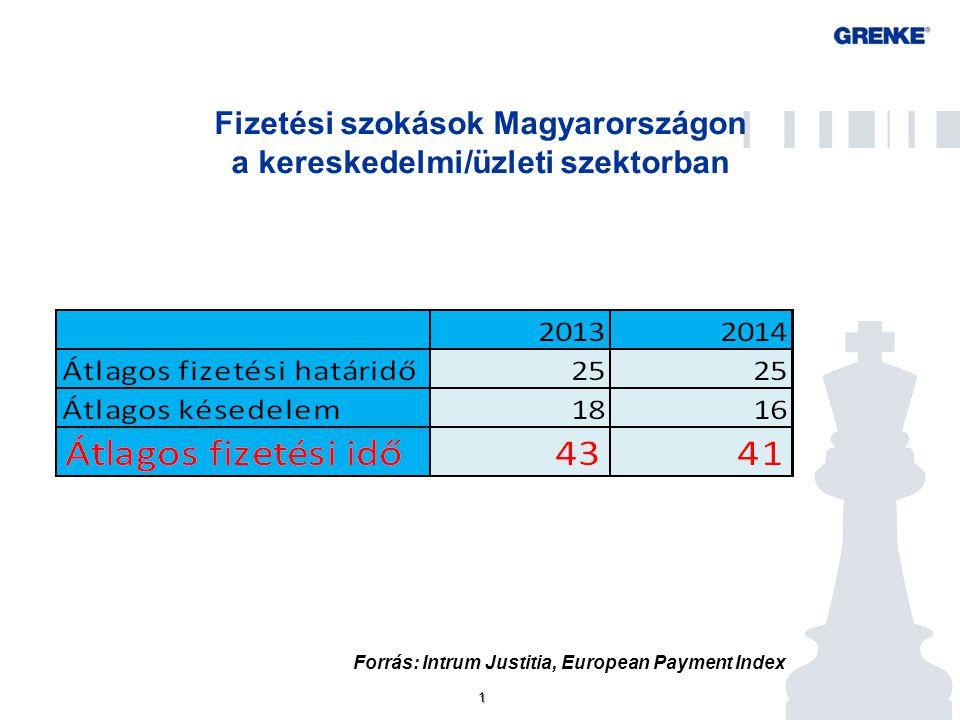 1 1 Fizetési szokások Magyarországon a kereskedelmi/üzleti szektorban Forrás: Intrum Justitia, European Payment Index