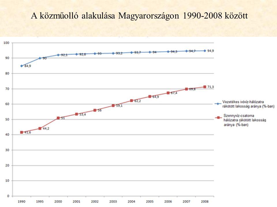 A közműolló alakulása Magyarországon 1990-2008 között