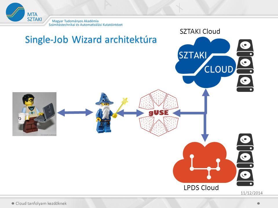 Single-Job Wizard architektúra 11/12/2014 Cloud tanfolyam kezdőknek SZTAKI Cloud LPDS Cloud