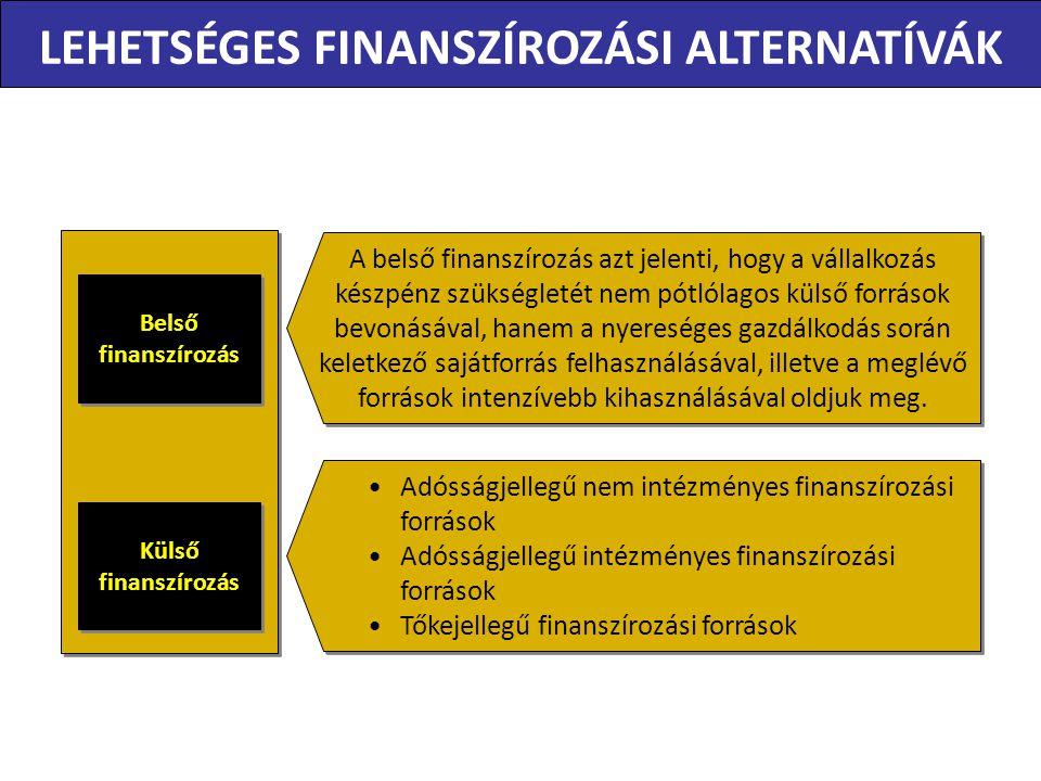 Belső finanszírozás Belső finanszírozás A belső finanszírozás azt jelenti, hogy a vállalkozás készpénz szükségletét nem pótlólagos külső források bevonásával, hanem a nyereséges gazdálkodás során keletkező sajátforrás felhasználásával, illetve a meglévő források intenzívebb kihasználásával oldjuk meg.