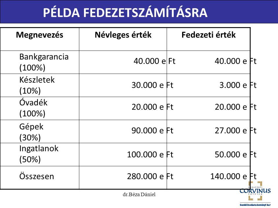 dr.Béza Dániel MegnevezésNévleges értékFedezeti érték PÉLDA FEDEZETSZÁMÍTÁSRA Bankgarancia (100%) 20.000 e Ft 90.000 e Ft 100.000 e Ft 280.000 e Ft 40.000 e Ft 3.000 e Ft 20.000 e Ft 27.000 e Ft 50.000 e Ft 140.000 e Ft Készletek (10%) Óvadék (100%) Gépek (30%) Ingatlanok (50%) Összesen 40.000 e Ft 30.000 e Ft