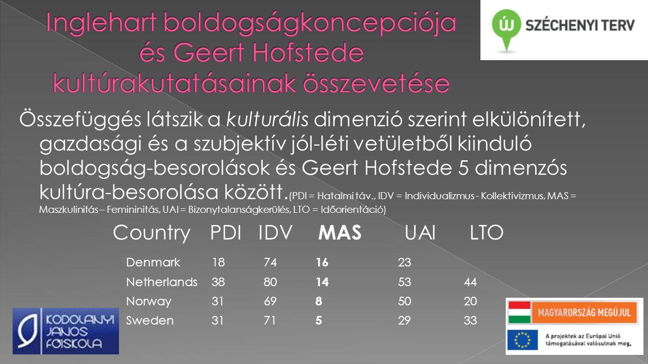 Összefüggés látszik a kulturális dimenzió szerint elkülönített, gazdasági és a szubjektív jól-léti vetületből kiinduló boldogság-besorolások és Geert Hofstede 5 dimenzós kultúra-besorolása között.
