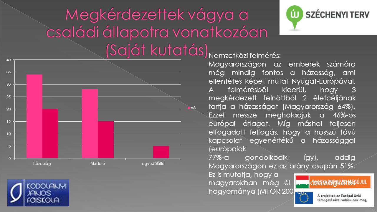 Nemzetközi felmérés: Magyarországon az emberek számára még mindig fontos a házasság, ami ellentétes képet mutat Nyugat-Európával.