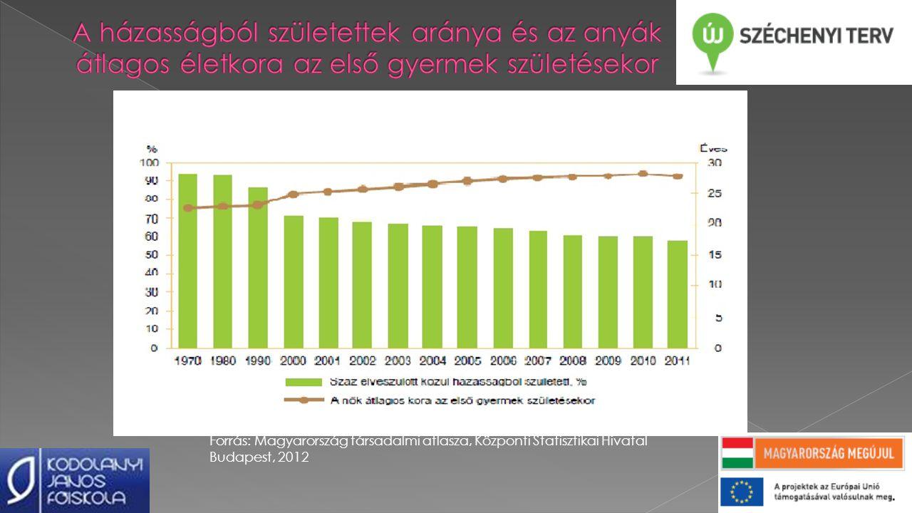 Forrás: Magyarország társadalmi atlasza, Központi Statisztikai Hivatal Budapest, 2012