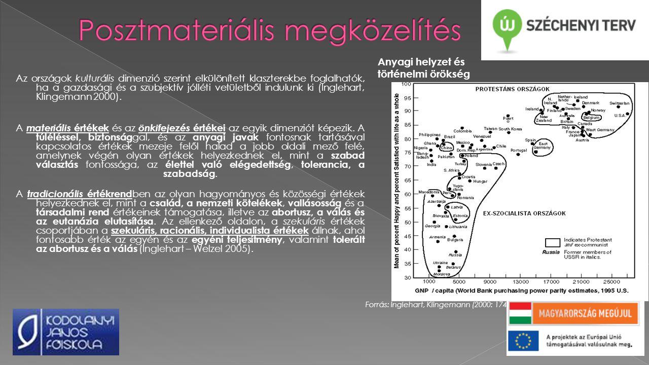 Forrás: Inglehart, Welzel (2005: 64) A világ országainak elhelyezkedése az értéktengelyek mentén
