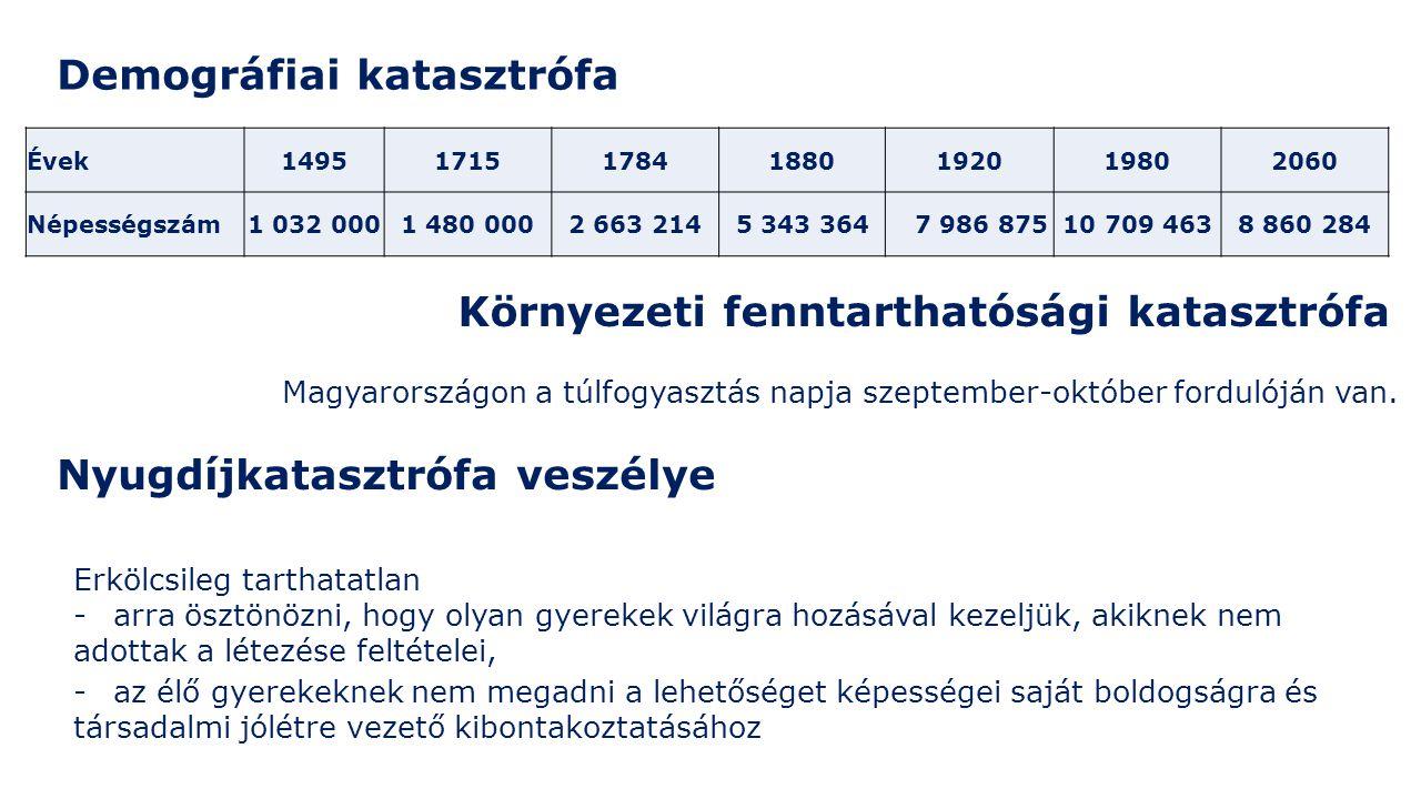 Demográfiai katasztrófa Környezeti fenntarthatósági katasztrófa Évek1495171517841880192019802060 Népességszám1 032 0001 480 0002 663 2145 343 364 7 986 87510 709 4638 860 284 Magyarországon a túlfogyasztás napja szeptember-október fordulóján van.