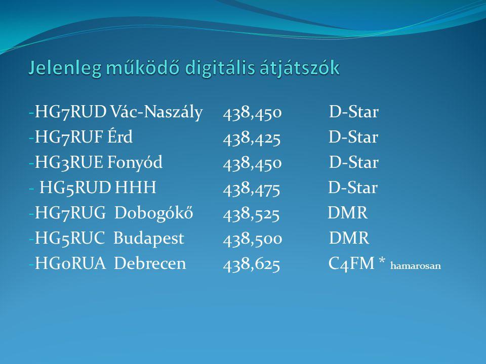 - HG7RUD Vác-Naszály438,450 D-Star - HG7RUF Érd438,425 D-Star - HG3RUE Fonyód 438,450 D-Star - HG5RUD HHH438,475 D-Star - HG7RUG Dobogókő438,525 DMR - HG5RUC Budapest438,500 DMR - HG0RUA Debrecen438,625 C4FM * hamarosan