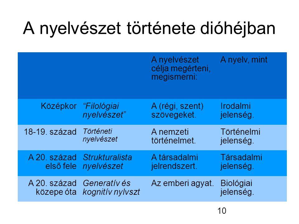 10 A nyelvészet története dióhéjban A nyelvészet célja megérteni, megismerni: A nyelv, mint Középkor Filológiai nyelvészet A (régi, szent) szövegeket.