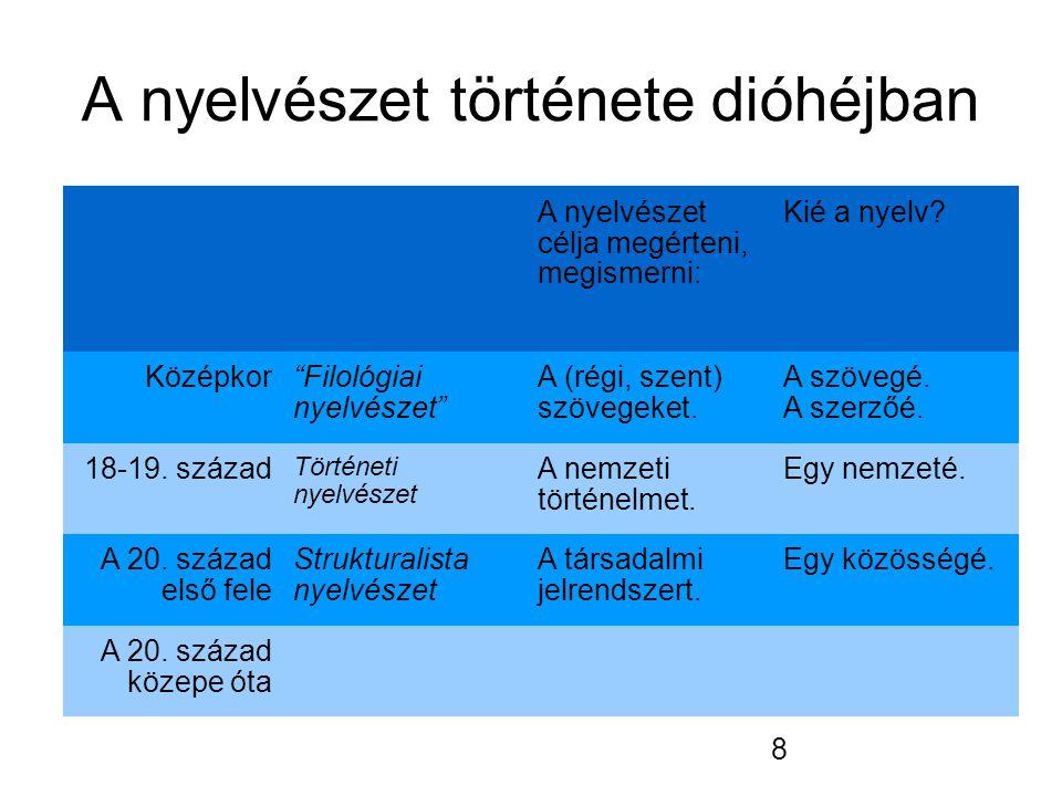 8 A nyelvészet története dióhéjban A nyelvészet célja megérteni, megismerni: Kié a nyelv.