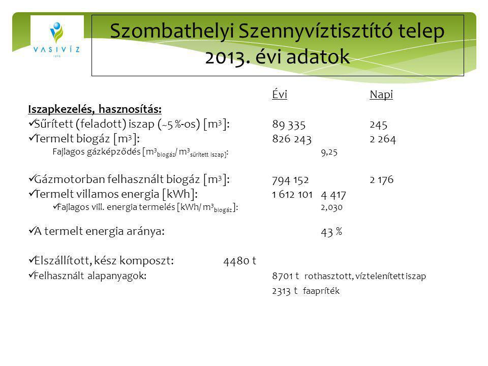 Szombathelyi Szennyvíztisztító telep 2013. évi adatok ÉviNapi Iszapkezelés, hasznosítás: Sűrített (feladott) iszap ( ~ 5 %-os) [m 3 ]:89 335245 Termel