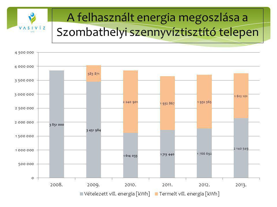 A felhasznált energia megoszlása a Szombathelyi szennyvíztisztító telepen