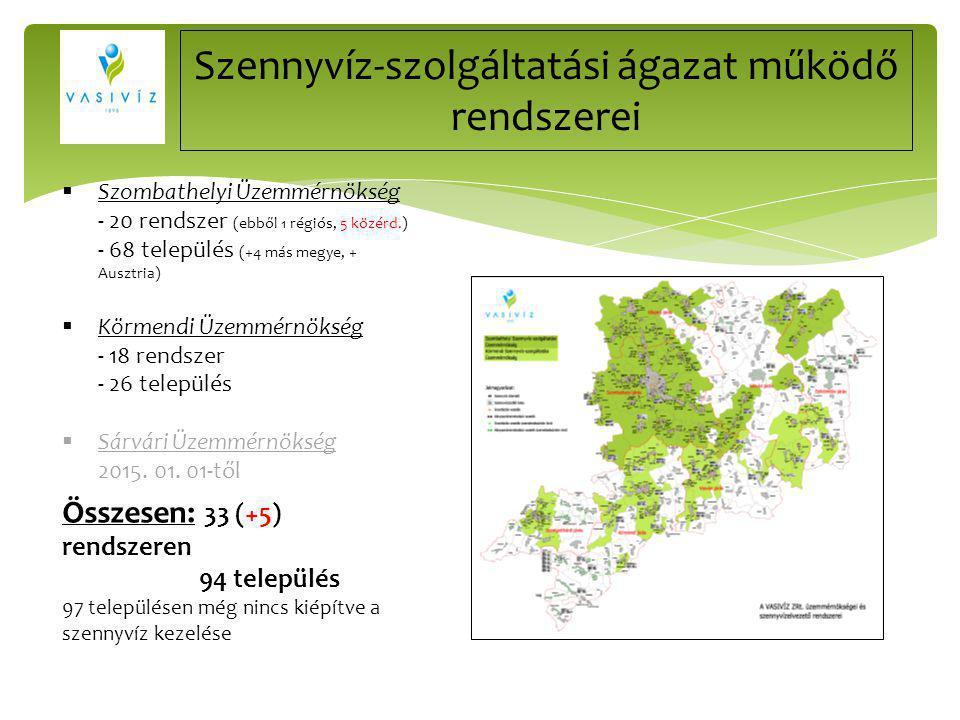 Szennyvíz-szolgáltatási ágazat működő rendszerei  Szombathelyi Üzemmérnökség - 20 rendszer (ebből 1 régiós, 5 közérd.) - 68 település (+4 más megye,