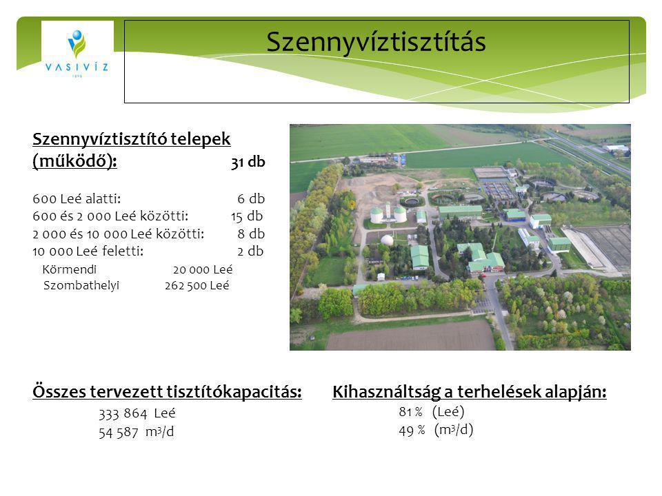 Szennyvíztisztítás Szennyvíztisztító telepek (működő): 31 db 600 Leé alatti: 6 db 600 és 2 000 Leé közötti:15 db 2 000 és 10 000 Leé közötti: 8 db 10