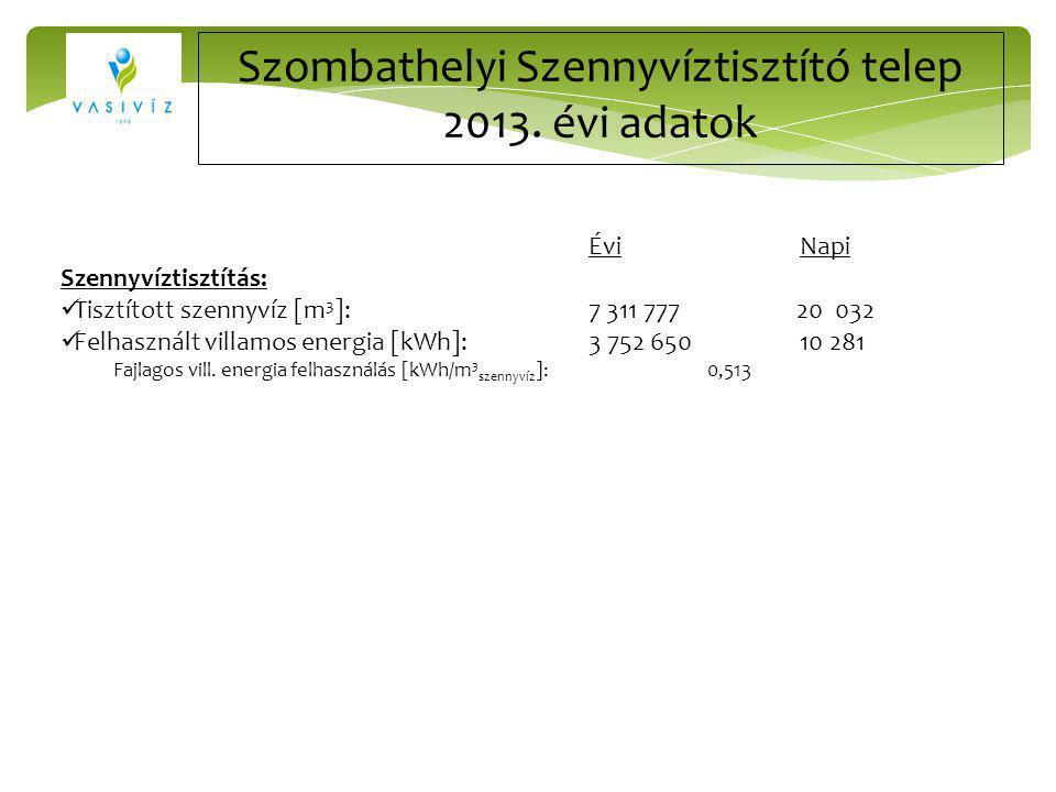 Szombathelyi Szennyvíztisztító telep 2013. évi adatok ÉviNapi Szennyvíztisztítás: Tisztított szennyvíz [m 3 ]:7 311 777 20 032 Felhasznált villamos en