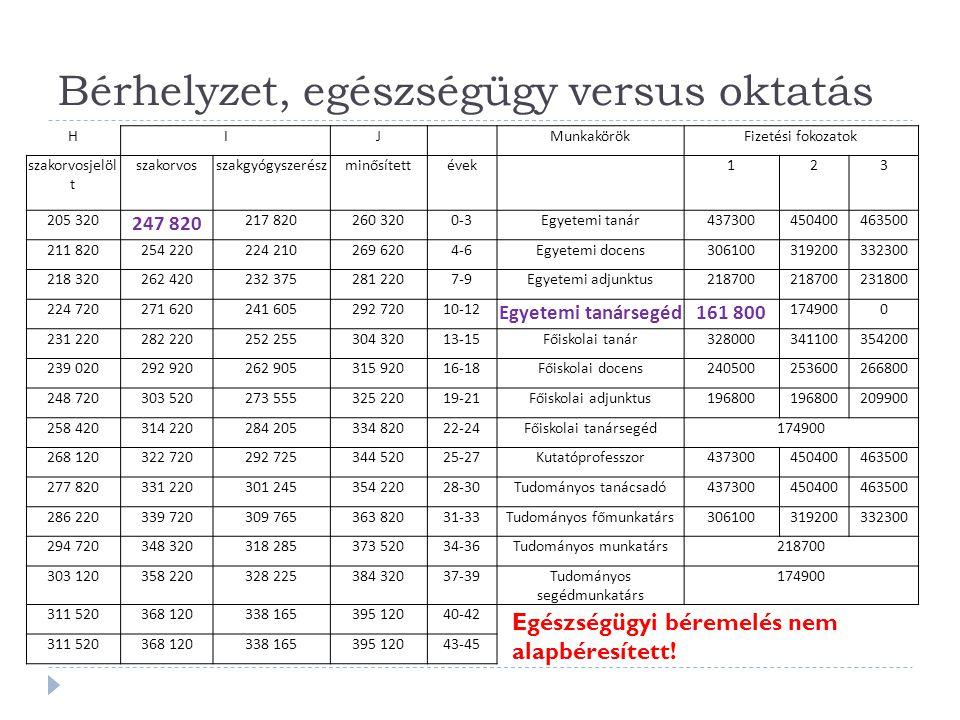 Bérhelyzet, egészségügy versus oktatás HIJ MunkakörökFizetési fokozatok szakorvosjelöl t szakorvosszakgyógyszerészminősítettévek 123 205 320 247 820 2