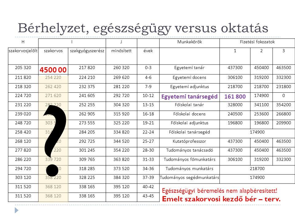Bérhelyzet, egészségügy versus oktatás HIJ MunkakörökFizetési fokozatok szakorvosjelöltszakorvosszakgyógyszerészminősítettévek 123 205 320 4500 00 217