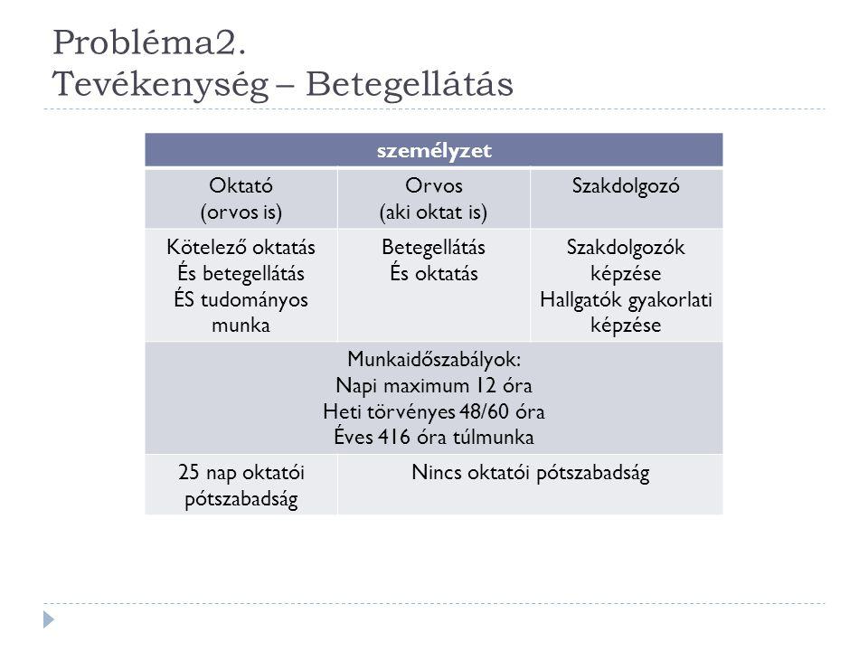 Probléma2. Tevékenység – Betegellátás személyzet Oktató (orvos is) Orvos (aki oktat is) Szakdolgozó Kötelező oktatás És betegellátás ÉS tudományos mun
