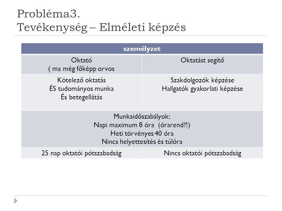 Probléma3. Tevékenység – Elméleti képzés személyzet Oktató ( ma még főképp orvos Oktatást segítő Kötelező oktatás ÉS tudományos munka És betegellátás