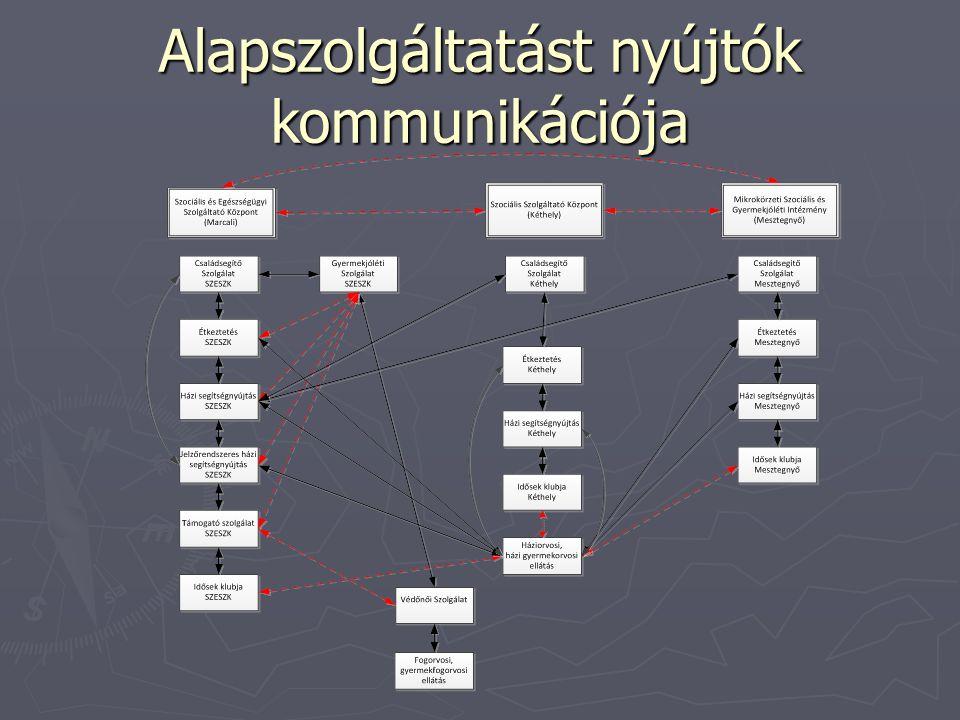 Alapszolgáltatást nyújtók kommunikációja