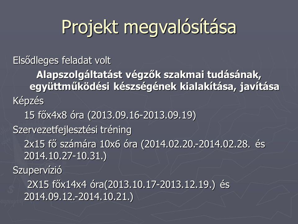 Projekt megvalósítása Elsődleges feladat volt Alapszolgáltatást végzők szakmai tudásának, együttműködési készségének kialakítása, javítása Képzés 15 főx4x8 óra (2013.09.16-2013.09.19) Szervezetfejlesztési tréning 2x15 fő számára 10x6 óra (2014.02.20.-2014.02.28.