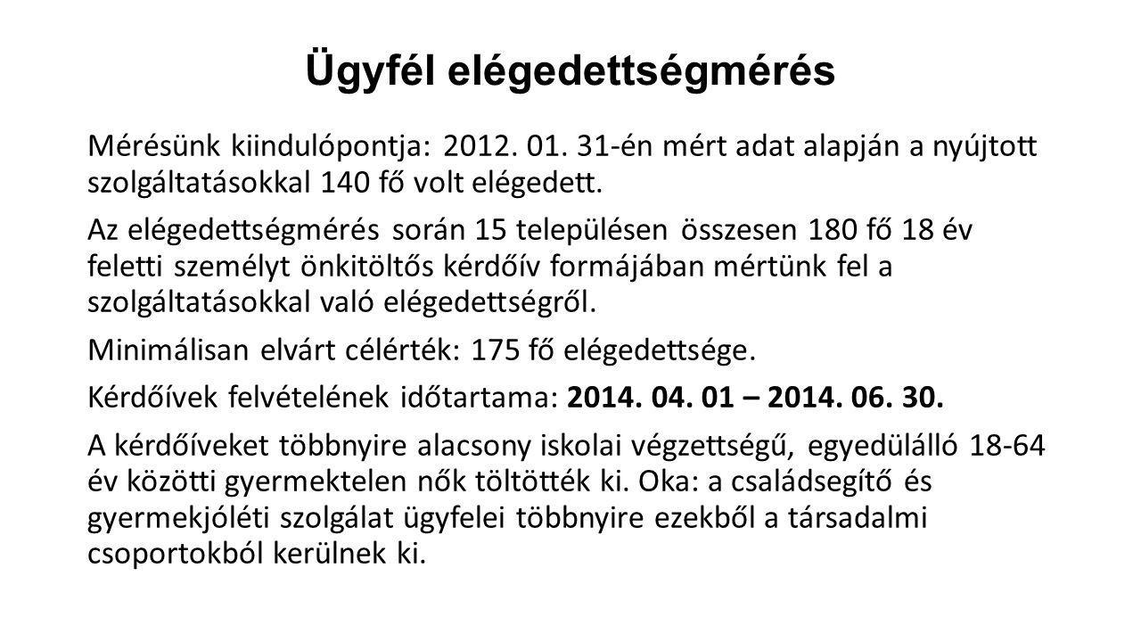 Ügyfél elégedettségmérés Mérésünk kiindulópontja: 2012. 01. 31-én mért adat alapján a nyújtott szolgáltatásokkal 140 fő volt elégedett. Az elégedettsé